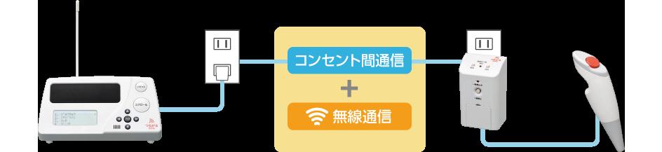 コンセントと無線のハイブリッド方式 図