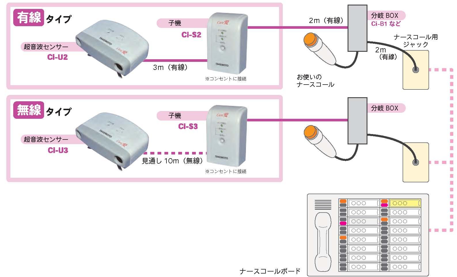 センサーを気にする方に最適、ナースコール連動型の超音波センサー