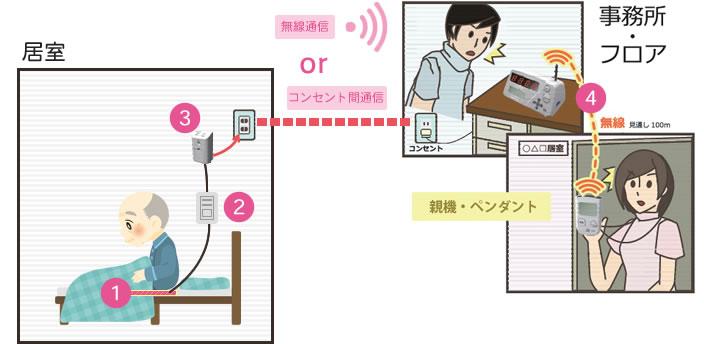 新規入所者受け入れ時の安全対策として、離床センサーを導入。